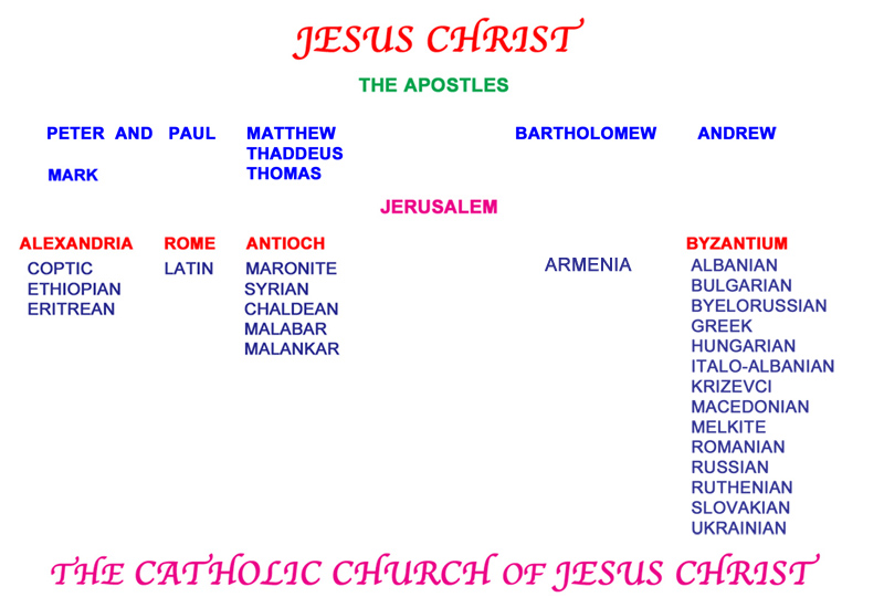 the eastern church vs the western Western christianity vs eastern christianity just subscribing for now  and the second vatican council later removed the day of the holy circumcision from the latin church calendar, although eastern catholics and traditional roman catholics still celebrate the feast of the circumcision  east vs west now, i've seen it all may 14, 2013.