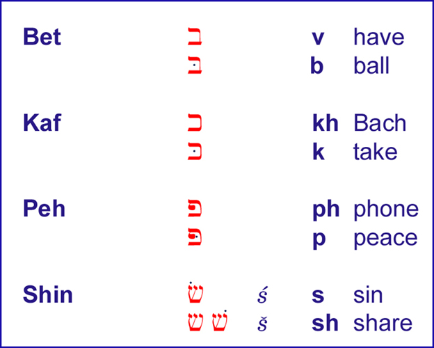 Pronunciation Chart for Bet, Kaf, Pe, and Shin.